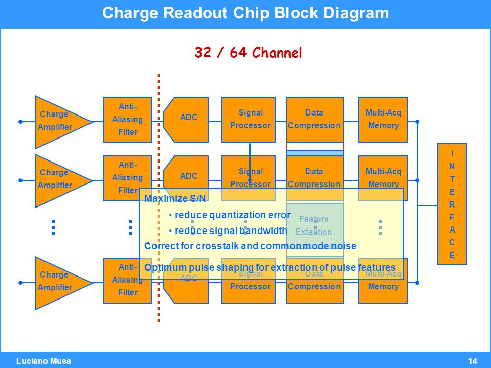 14 Luciano Musa Charge Readout Chip Block Diagram 32 / 64 Channel Charge Amplifier Anti- Aliasing Filter ADC Signal Processor Data Compression Multi-Acq Memory Hit Finder Feature Extaction Histogrammer Charge Amplifier Anti- Aliasing Filter ADC Signal Processor Data Compression Multi-Acq Memory Charge Amplifier Anti- Aliasing Filter ADC Signal Processor Data Compression Multi-Acq Memory INTERFACEINTERFACE Maximize S/N reduce quantization error reduce signal bandwidth Correct for crosstalk and common mode noise Optimum pulse shaping for extraction of pulse features