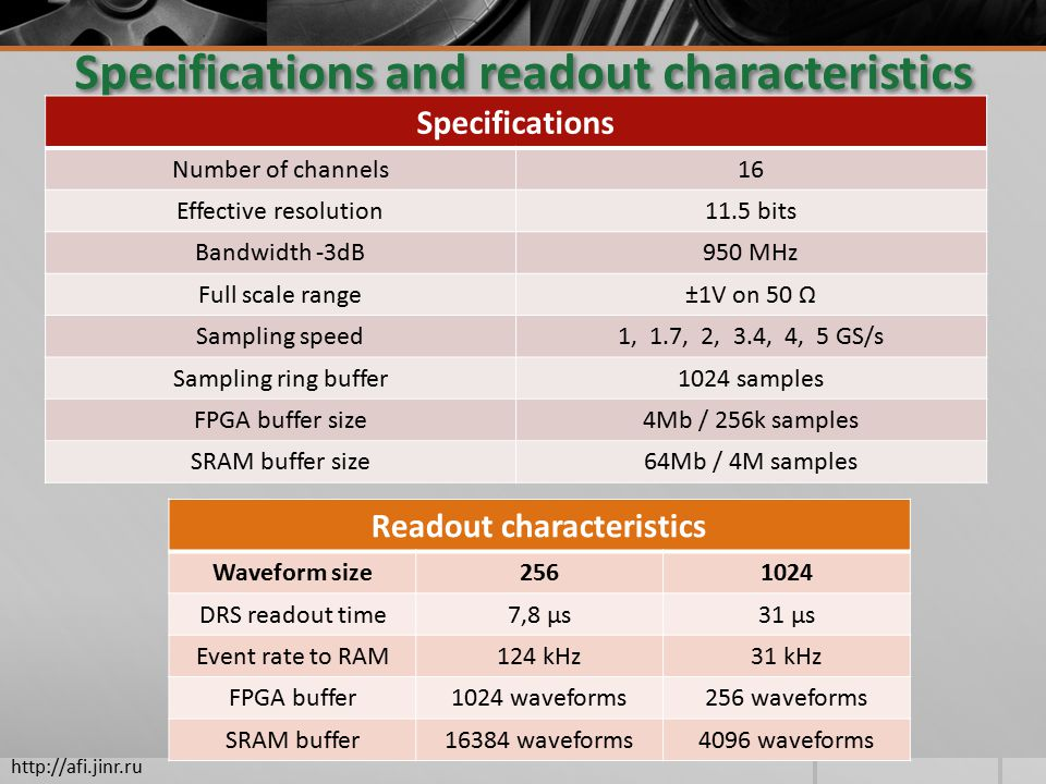 Specifications and readout characteristics Specifications Number of channels16 Effective resolution11.5 bits Bandwidth -3dB950 MHz Full scale range±1V on 50 Ω Sampling speed1, 1.7, 2, 3.4, 4, 5 GS/s Sampling ring buffer1024 samples FPGA buffer size4Mb / 256k samples SRAM buffer size64Mb / 4M samples Readout characteristics Waveform size DRS readout time7,8 μs31 μs Event rate to RAM124 kHz31 kHz FPGA buffer1024 waveforms256 waveforms SRAM buffer16384 waveforms4096 waveforms