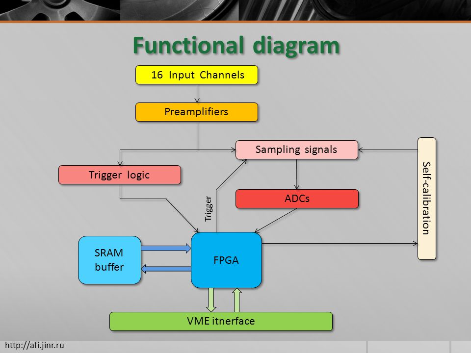 Functional diagram 16 Input Channels Preamplifiers Trigger logic Sampling signals ADCs FPGA SRAM buffer VME itnerface Self-calibration Trigger
