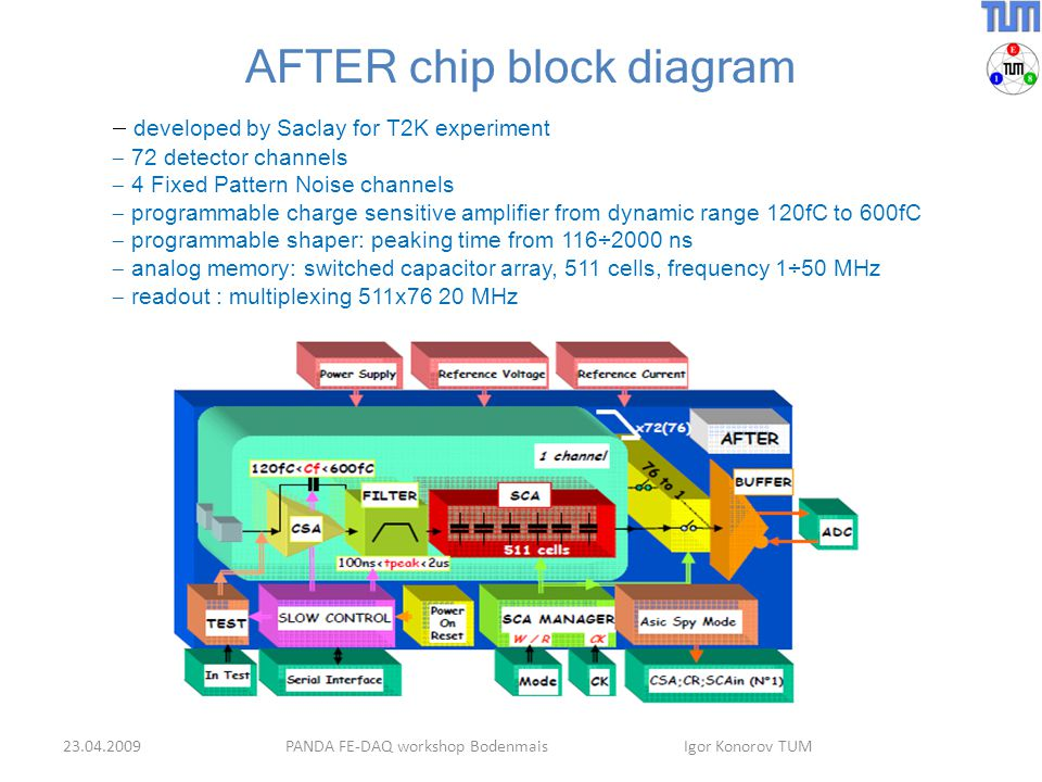 AFTER chip block diagram PANDA FE-DAQ workshop Bodenmais Igor Konorov TUM  developed by Saclay for T2K experiment  72 detector channels  4 Fixed Pattern Noise channels  programmable charge sensitive amplifier from dynamic range 120fC to 600fC  programmable shaper: peaking time from 116÷2000 ns  analog memory: switched capacitor array, 511 cells, frequency 1÷50 MHz  readout : multiplexing 511x76 20 MHz