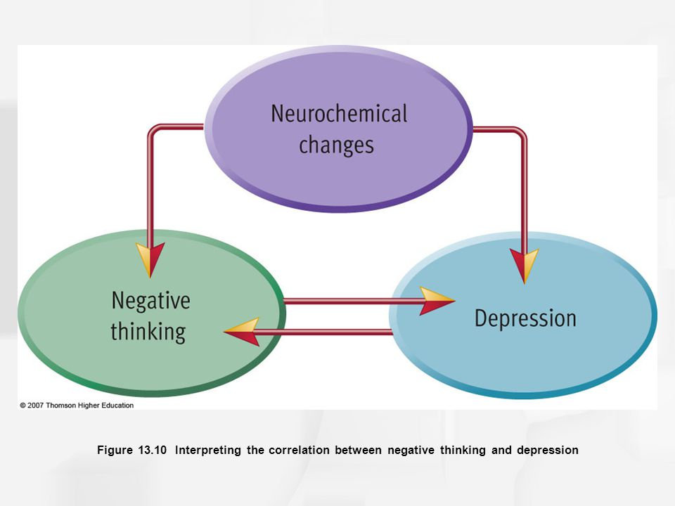 Figure Interpreting the correlation between negative thinking and depression