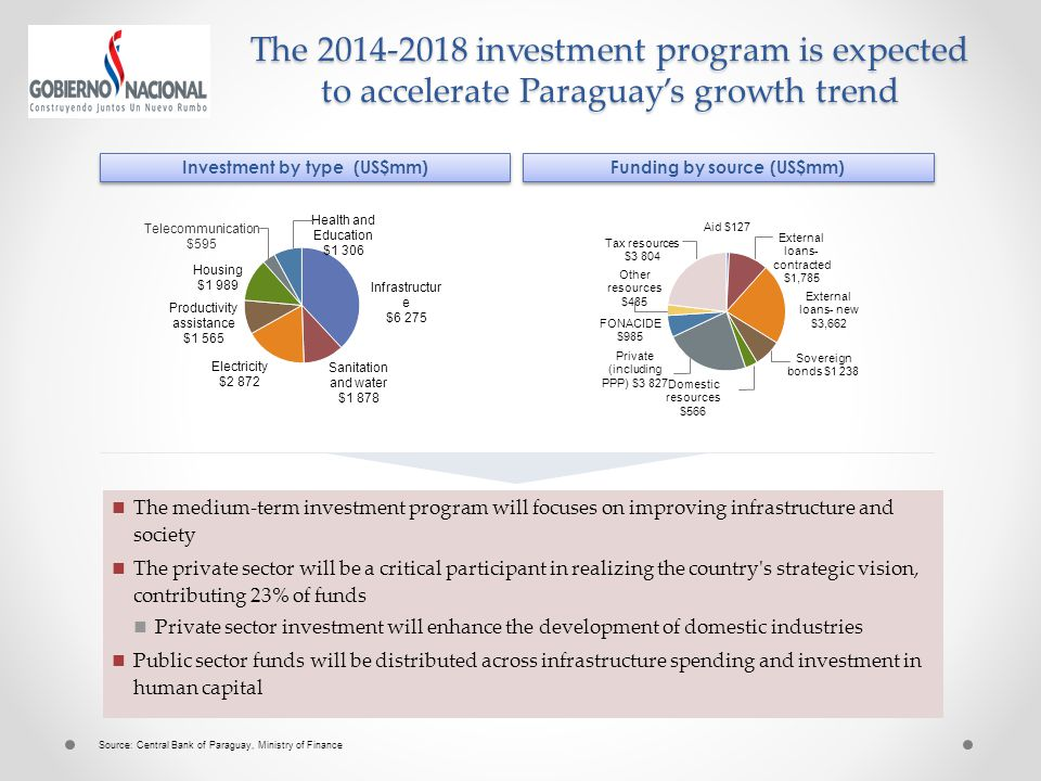 The investment program is expected to accelerate Paraguay's growth trend Investment by type (US$mm) Funding by source (US$mm) Source: Central Bank of Paraguay, Ministry of Finance The medium-term investment program will focuses on improving infrastructure and society The private sector will be a critical participant in realizing the country s strategic vision, contributing 23% of funds Private sector investment will enhance the development of domestic industries Public sector funds will be distributed across infrastructure spending and investment in human capital