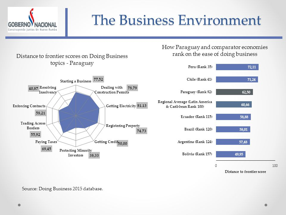 The Business Environment How Paraguay and comparator economies rank on the ease of doing business Source: Doing Business 2015 database.