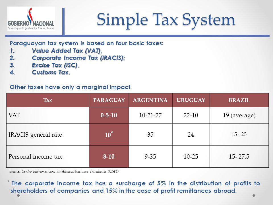 Simple Tax System Paraguayan tax system is based on four basic taxes: 1.Value Added Tax (VAT), 2.Corporate Income Tax (IRACIS); 3.Excise Tax (ISC), 4.