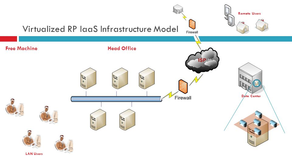 Virtualized RP IaaS Infrastructure Model Head Office LAN Users Data Center Free Machine Remote Users