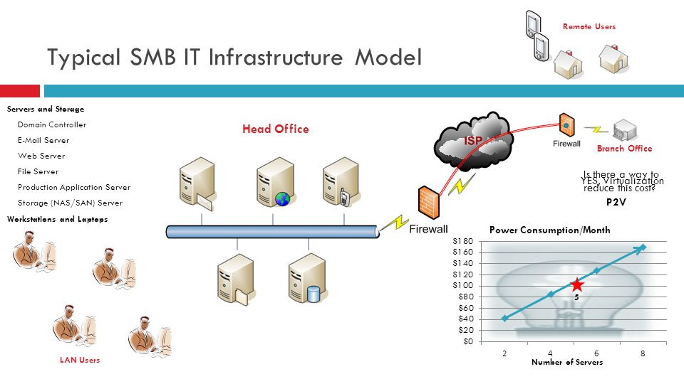 Typical SMB IT Infrastructure Model Servers and Storage Domain Controller  Server Web Server File Server Production Application Server Storage (NAS/SAN) Server Workstations and Laptops Head Office LAN Users Number of Servers 5 Is there a way to reduce this cost.