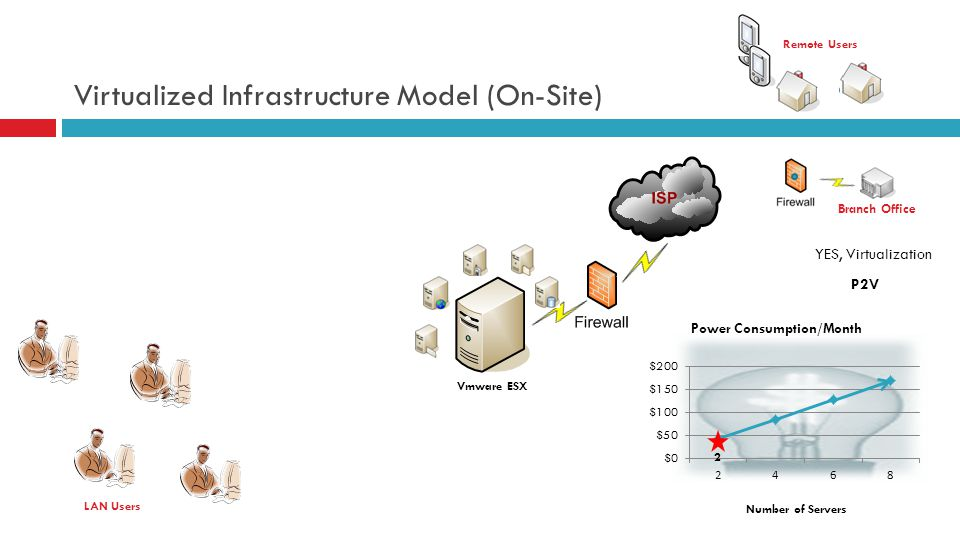 Virtualized Infrastructure Model (On-Site) LAN Users Number of Servers Vmware ESX 2 P2V YES, Virtualization Branch Office Remote Users