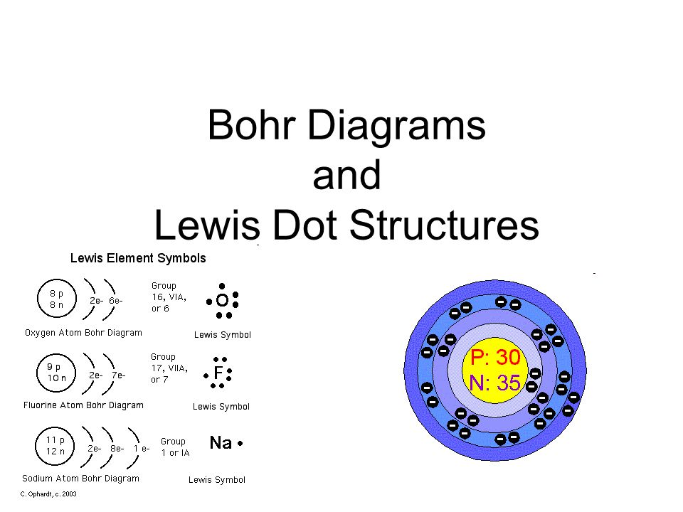 Bohr Diagrams And Lewis Dot Structures What Youve Already Learned
