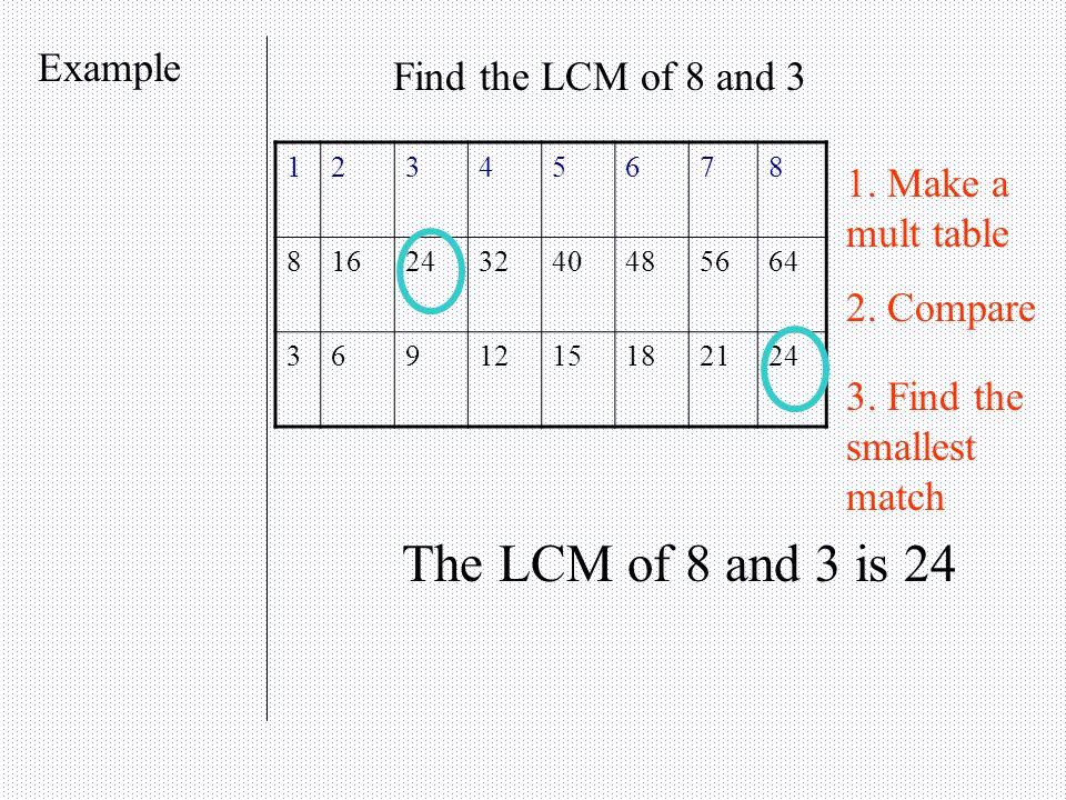 Notes 8 Th Grade Pre Algebra Mcdowell Lcm925 Lcm Least Common