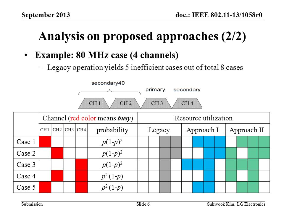 doc.: IEEE /1058r0 Submission Example: 80 MHz case (4 channels) –Legacy operation yields 5 inefficient cases out of total 8 cases Analysis on proposed approaches (2/2) September 2013 Suhwook Kim, LG ElectronicsSlide 6 Channel (red color means busy)Resource utilization CH1CH2CH3CH4 probabilityLegacyApproach I.Approach II.
