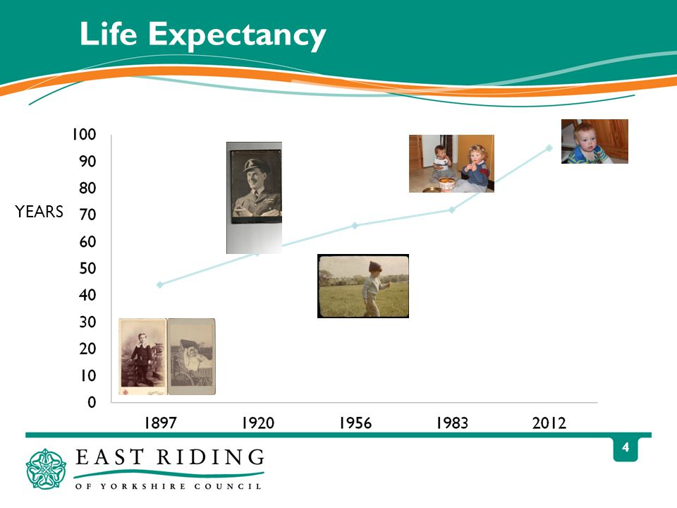 4 Life Expectancy YEARS