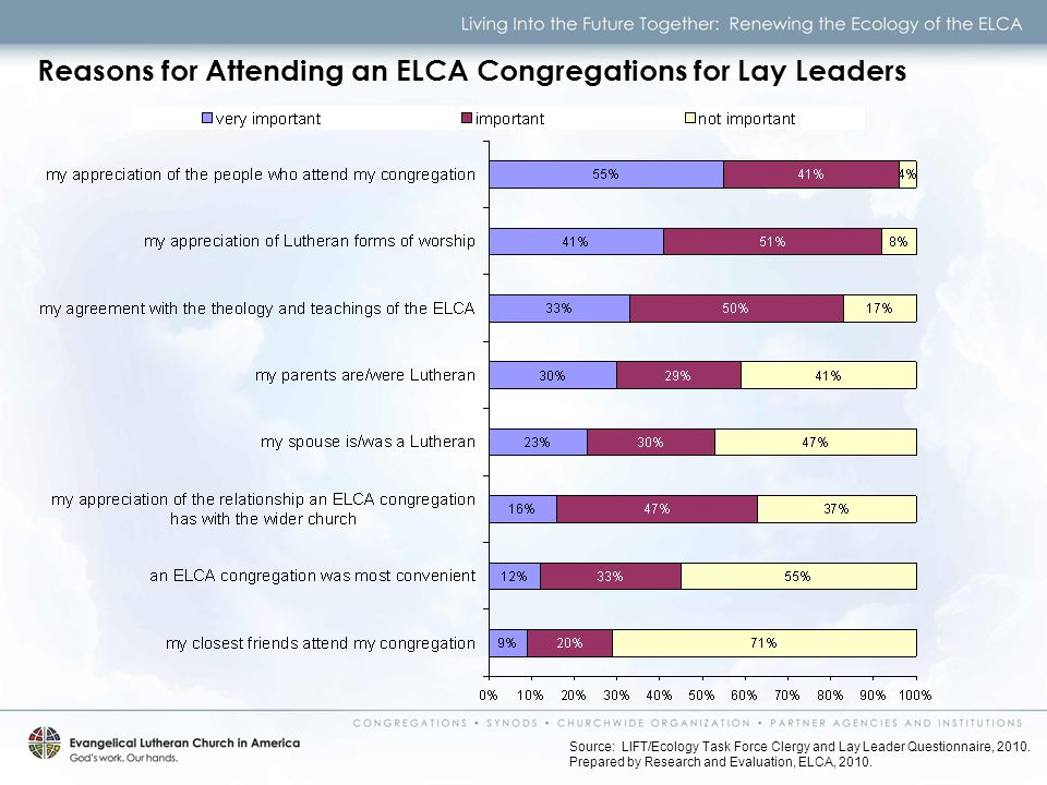 Reasons for Attending an ELCA Congregations for Lay Leaders Source: LIFT/Ecology Task Force Clergy and Lay Leader Questionnaire, 2010.