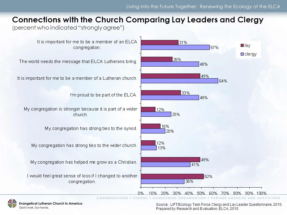 Connections with the Church Comparing Lay Leaders and Clergy (percent who indicated strongly agree ) Source: LIFT/Ecology Task Force Clergy and Lay Leader Questionnaire, 2010.