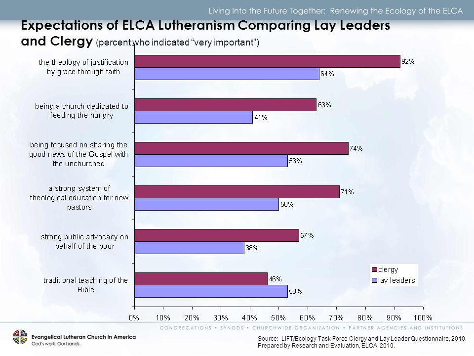 Expectations of ELCA Lutheranism Comparing Lay Leaders and Clergy (percent who indicated very important ) Source: LIFT/Ecology Task Force Clergy and Lay Leader Questionnaire, 2010.