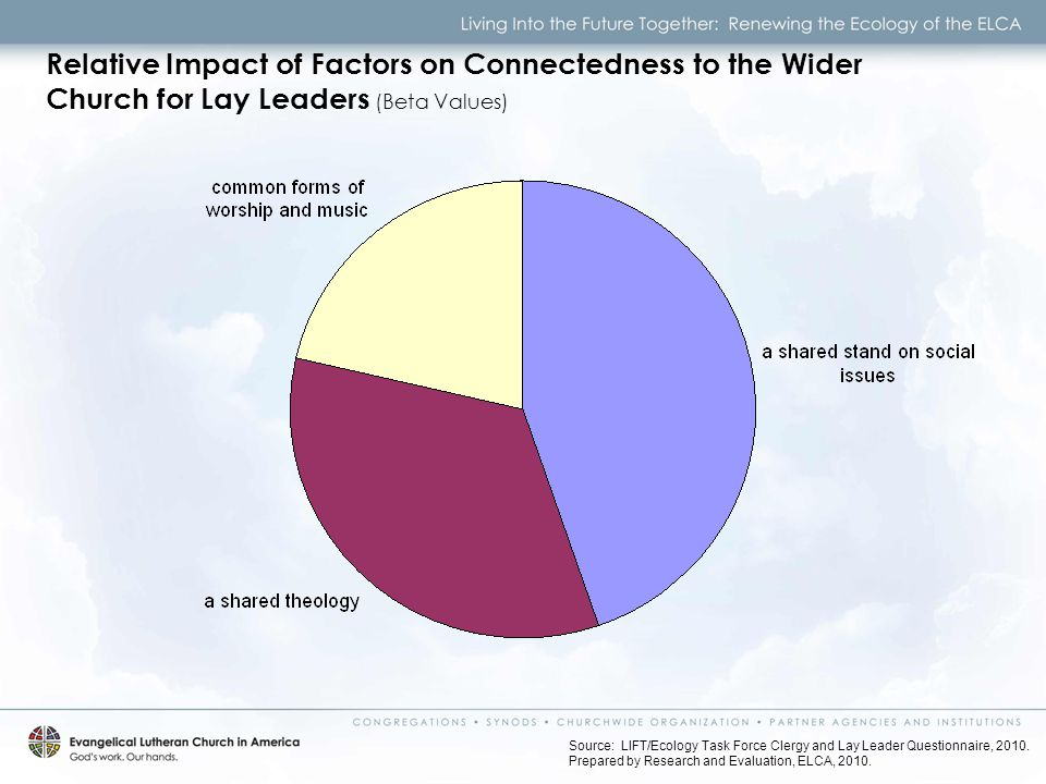 Relative Impact of Factors on Connectedness to the Wider Church for Lay Leaders (Beta Values) Source: LIFT/Ecology Task Force Clergy and Lay Leader Questionnaire, 2010.