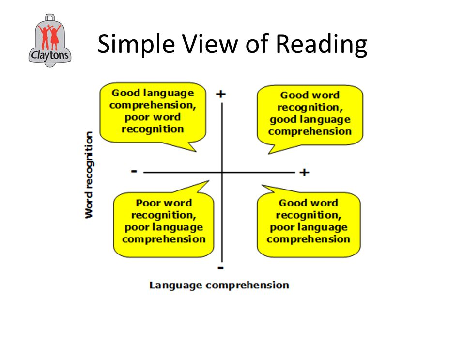 Simple View of Reading