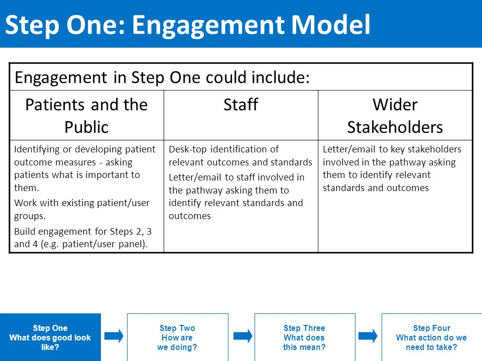Step One: Engagement Model Engagement in Step One could include: Patients and the Public StaffWider Stakeholders Identifying or developing patient outcome measures - asking patients what is important to them.