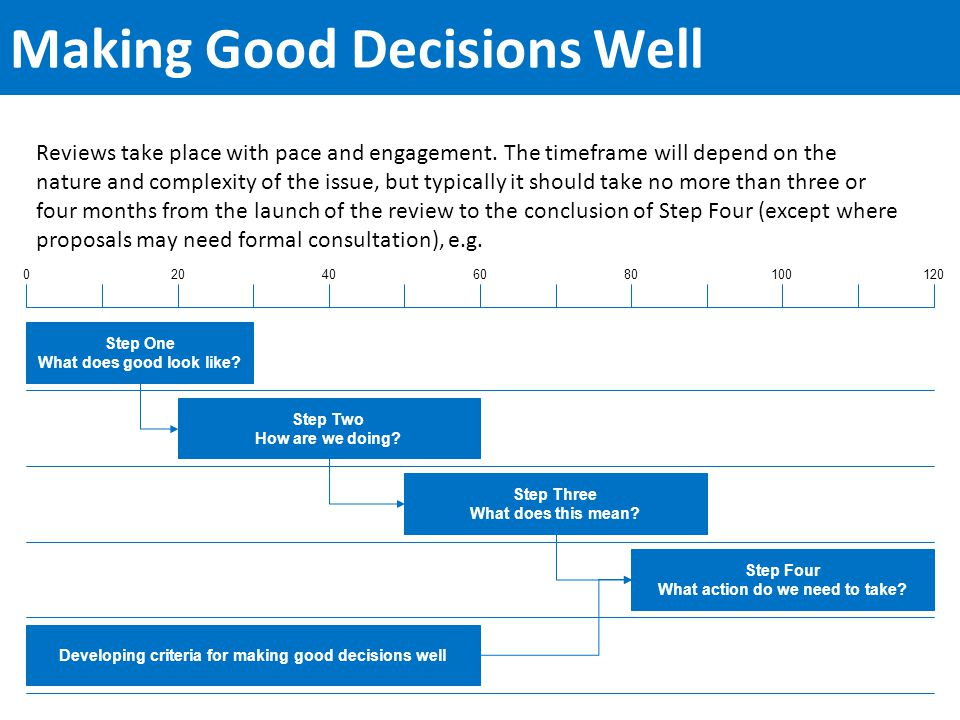 Making Good Decisions Well Reviews take place with pace and engagement.
