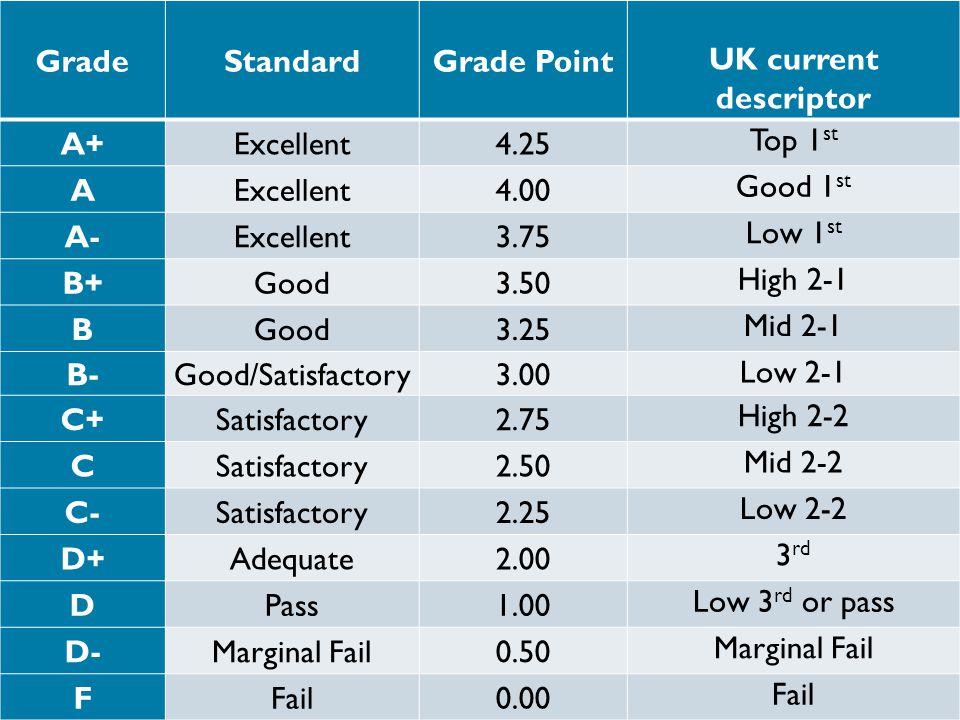4 GradeStandardGrade Point UK Current Descriptor A Excellent425 Top 1 St AExcellent400 Good Excellent375 Low B Good350 High 2 BGood325