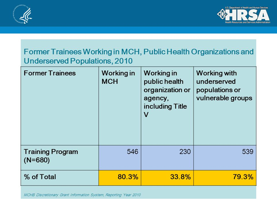 Former Trainees Working in MCH, Public Health Organizations and Underserved Populations, 2010 Former TraineesWorking in MCH Working in public health organization or agency, including Title V Working with underserved populations or vulnerable groups Training Program (N=680) % of Total80.3%33.8%79.3% MCHB Discretionary Grant Information System, Reporting Year 2010