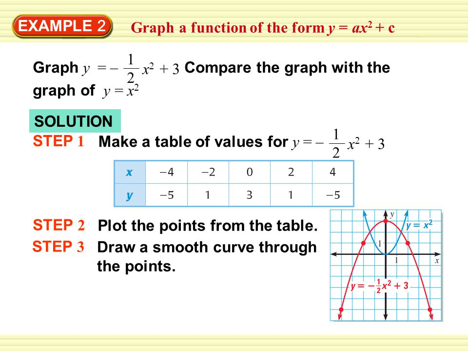 EXAMPLE 2 Graph a function of the form y = ax 2 + c Graph y = – Compare the graph with the x graph of y = x 2 SOLUTION STEP 1 Make a table of values for y = – x STEP 2 Plot the points from the table.