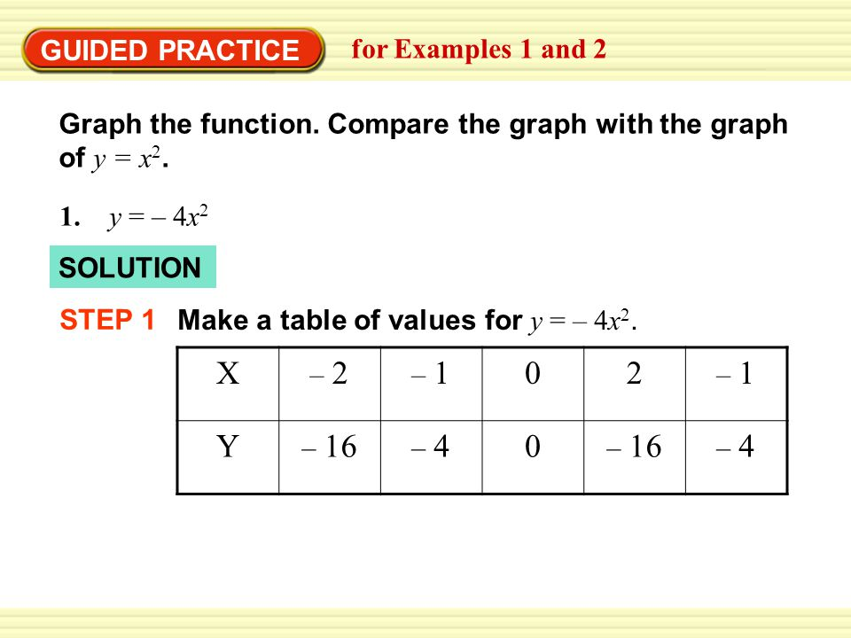 GUIDED PRACTICE for Examples 1 and 2 Graph the function.