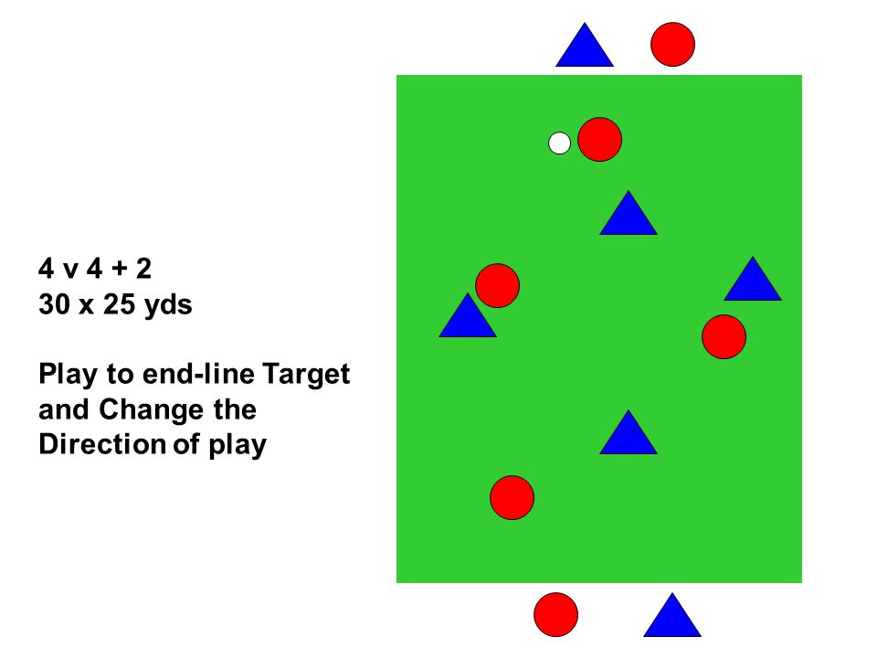 4 v x 25 yds Play to end-line Target and Change the Direction of play