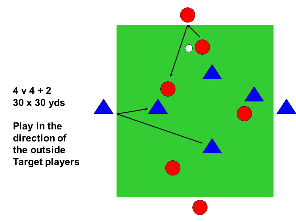 4 v x 30 yds Play in the direction of the outside Target players