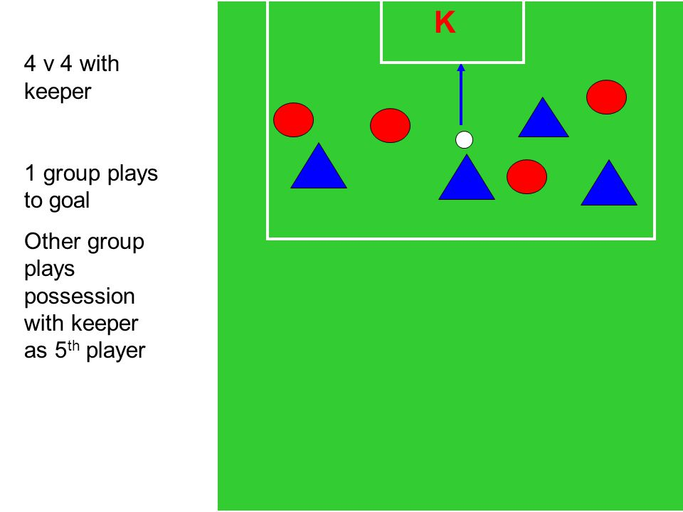 K 4 v 4 with keeper 1 group plays to goal Other group plays possession with keeper as 5 th player