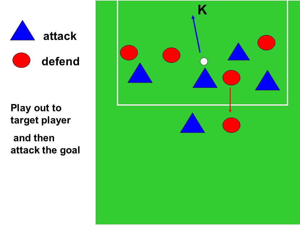 attack defend K Play out to target player and then attack the goal
