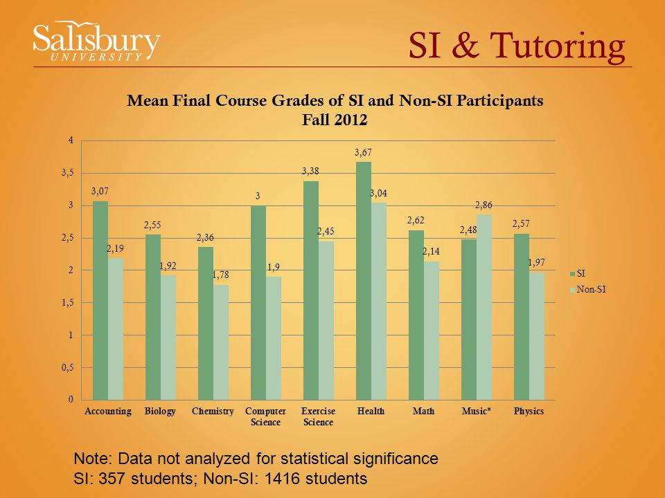 SI & Tutoring Note: Data not analyzed for statistical significance SI: 357 students; Non-SI: 1416 students