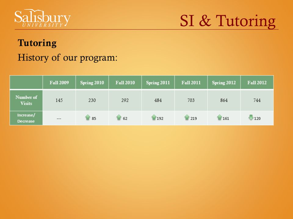 SI & Tutoring Tutoring History of our program: Fall 2009Spring 2010Fall 2010Spring 2011Fall 2011Spring 2012Fall 2012 Number of Visits Increase/ Decrease
