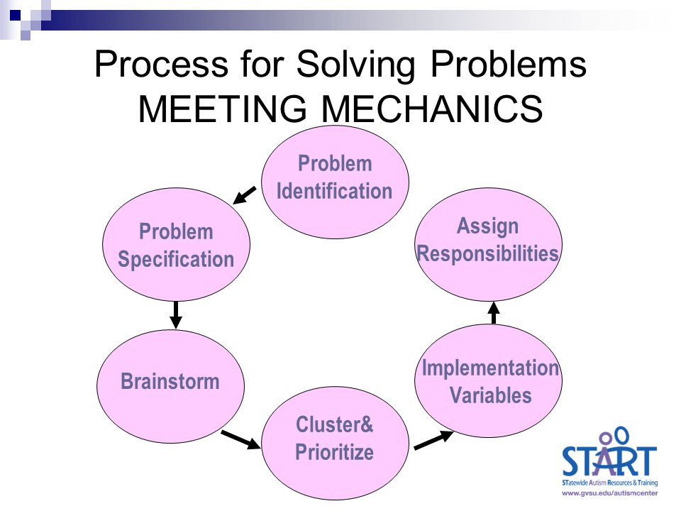 Process for Solving Problems MEETING MECHANICS Problem Identification Problem Specification Brainstorm Cluster& Prioritize Implementation Variables Assign Responsibilities