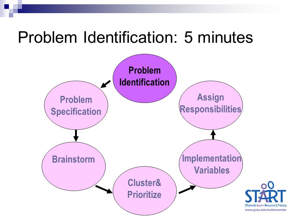 Problem Identification: 5 minutes Problem Identification Problem Specification Brainstorm Cluster& Prioritize Implementation Variables Assign Responsibilities