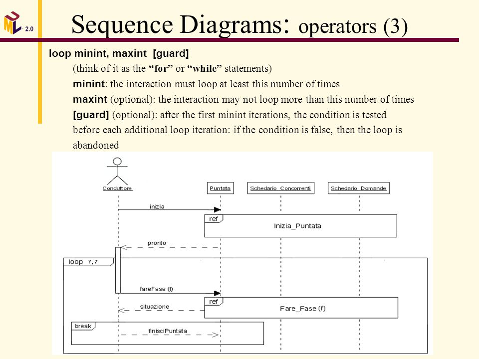 Nicol carissimi in uml 20 summary whats behind uml mda uml 20 14 sequence ccuart Image collections