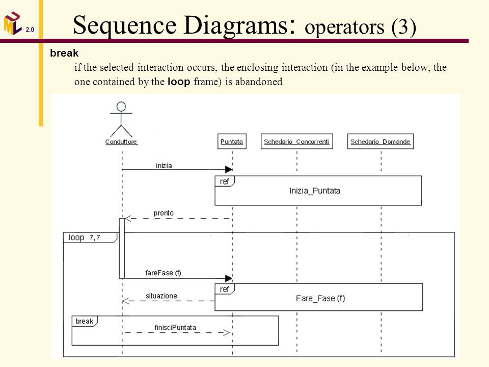 Nicol carissimi in uml 20 summary whats behind uml mda uml 20 15 sequence diagrams operators 3 break if the selected interaction occurs the enclosing interaction in the example below the one contained by the ccuart Images