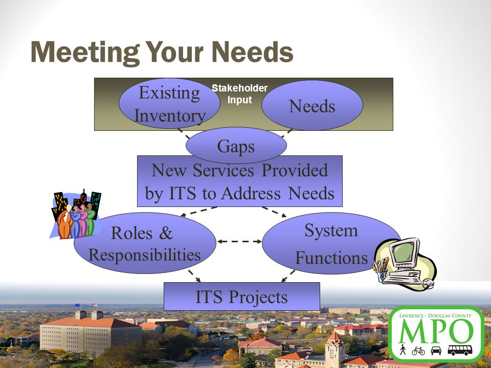 Meeting Your Needs Existing Inventory Needs New Services Provided by ITS to Address Needs System Functions Roles & Responsibilities ITS Projects Stakeholder Input Gaps