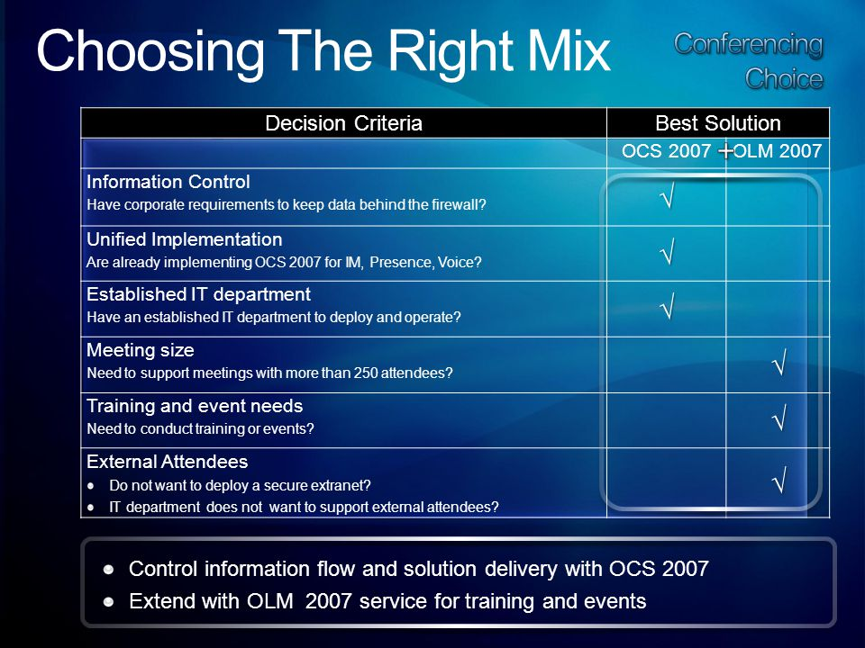 Decision Criteria Best Solution OCS 2007OLM 2007 Information Control Have corporate requirements to keep data behind the firewall √ Unified Implementation Are already implementing OCS 2007 for IM, Presence, Voice √ Established IT department Have an established IT department to deploy and operate √ Meeting size Need to support meetings with more than 250 attendees √ Training and event needs Need to conduct training or events √ External Attendees Do not want to deploy a secure extranet.