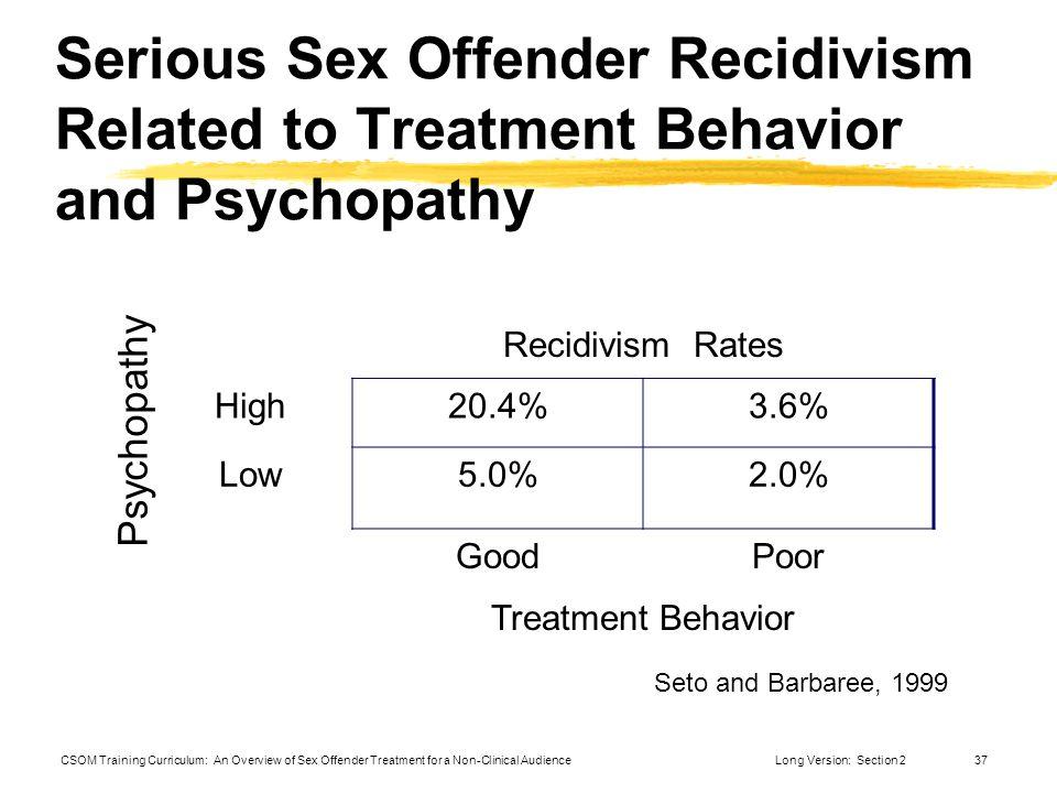 Sex offender treatment recidivism rates