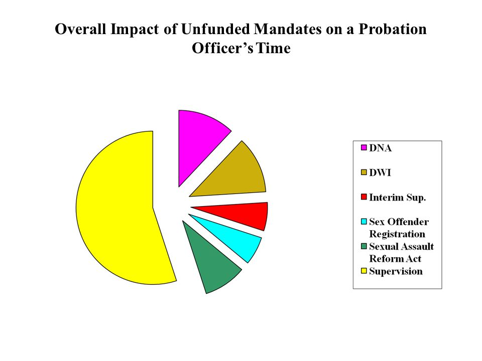 Overall Impact of Unfunded Mandates on a Probation Officer's Time