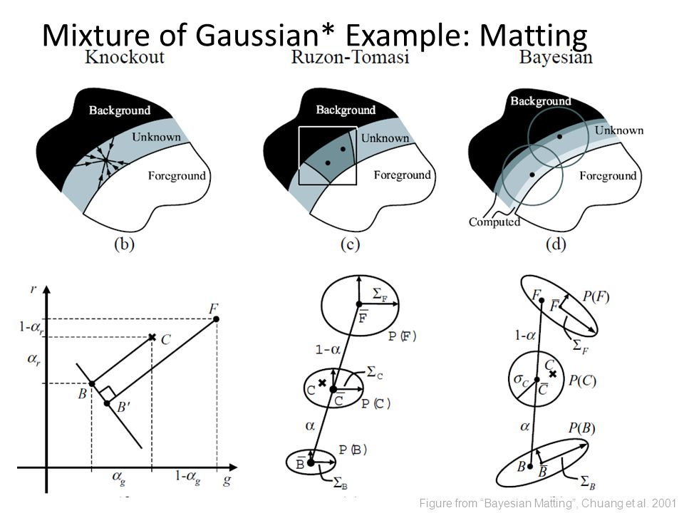 Figure from Bayesian Matting , Chuang et al Mixture of Gaussian* Example: Matting