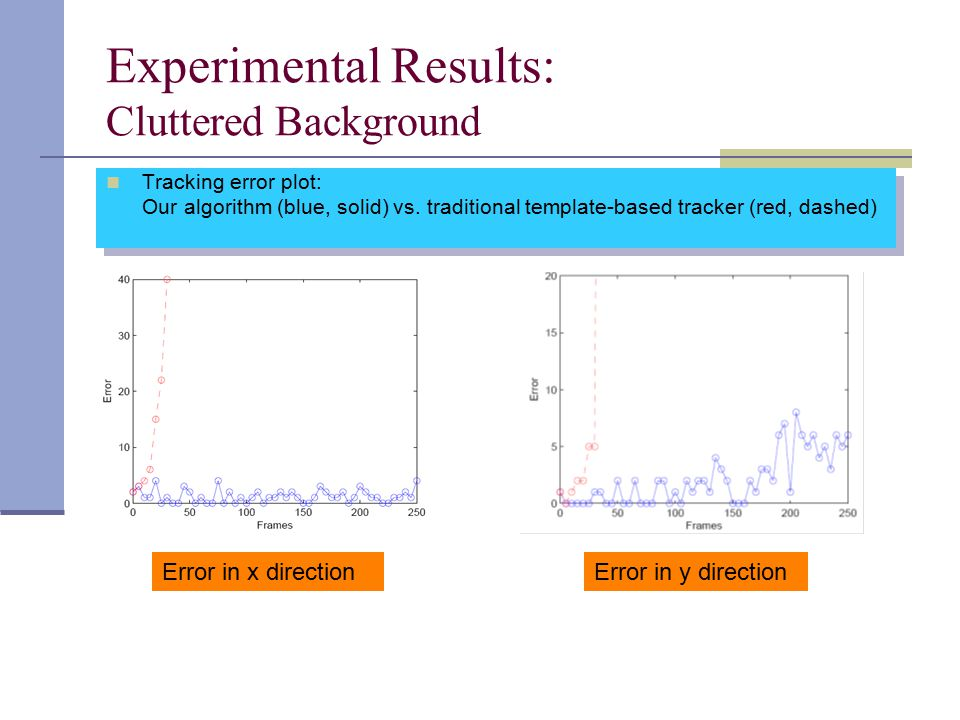 Experimental Results: Cluttered Background Tracking error plot: Our algorithm (blue, solid) vs.