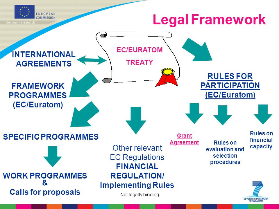 Not legally binding Legal Framework EC/EURATOM TREATY FRAMEWORK PROGRAMMES (EC/Euratom) SPECIFIC PROGRAMMES RULES FOR PARTICIPATION (EC/Euratom) Grant Agreement Other relevant EC Regulations FINANCIAL REGULATION/ Implementing Rules INTERNATIONAL AGREEMENTS WORK PROGRAMMES Rules on evaluation and selection procedures & Calls for proposals Rules on financial capacity