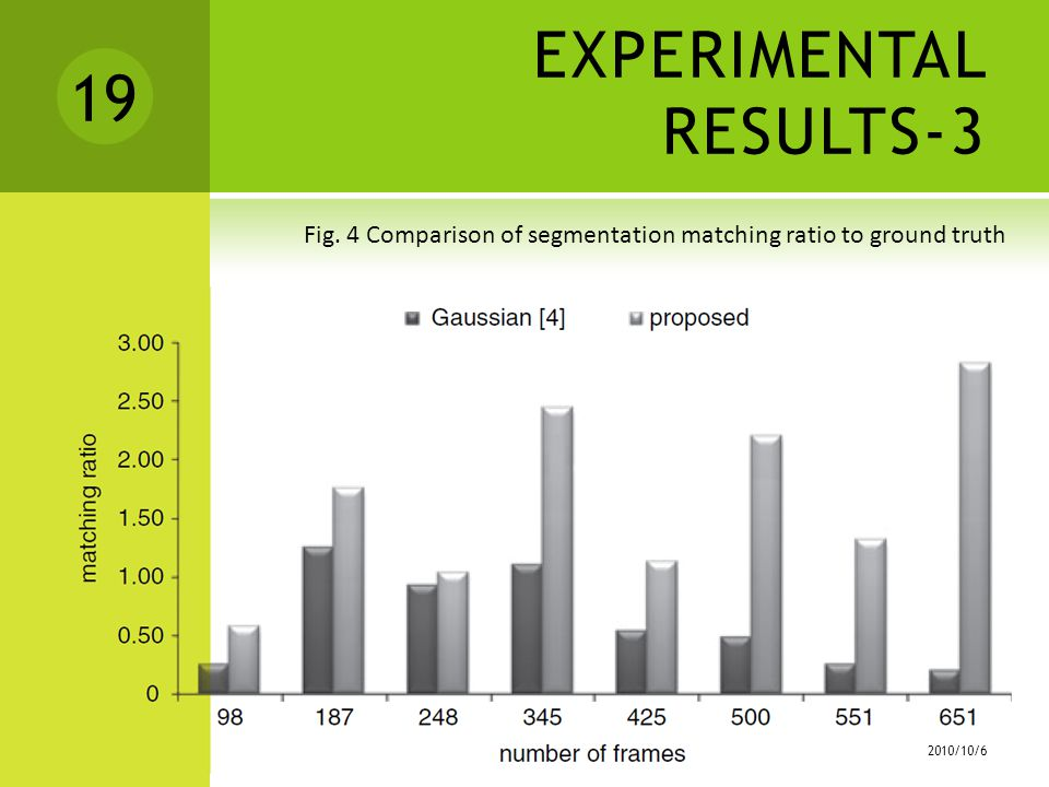 EXPERIMENTAL RESULTS-3 Fig.