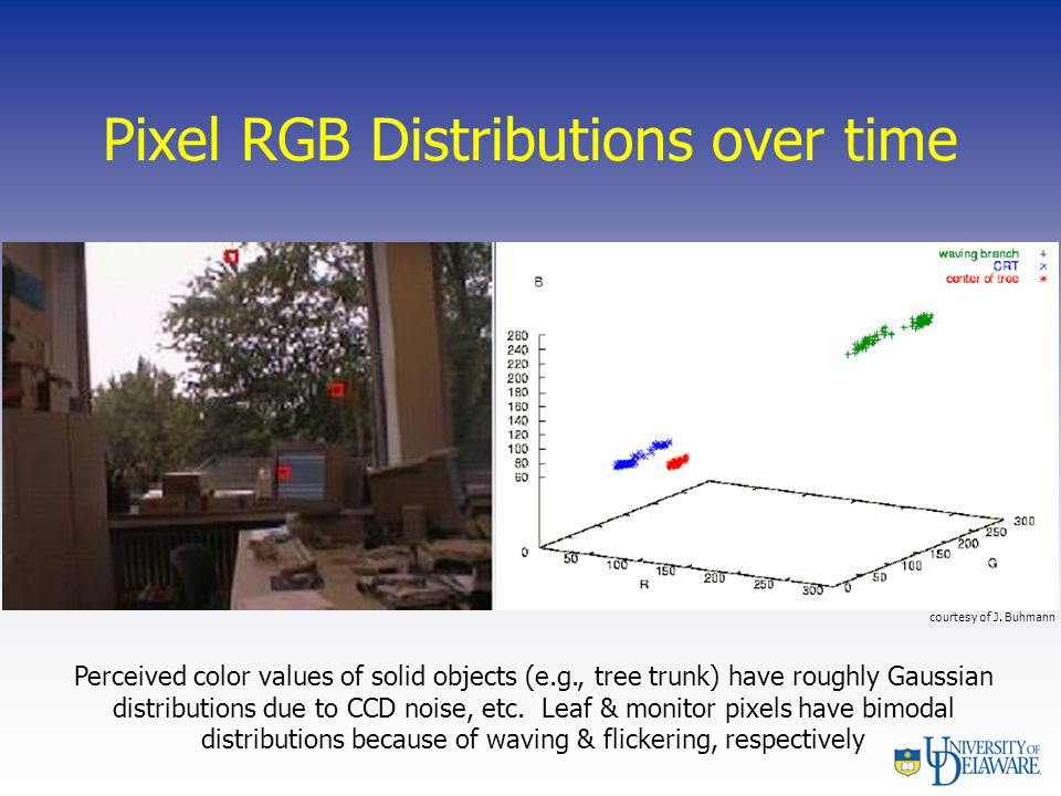 Pixel RGB Distributions over time Perceived color values of solid objects (e.g., tree trunk) have roughly Gaussian distributions due to CCD noise, etc.
