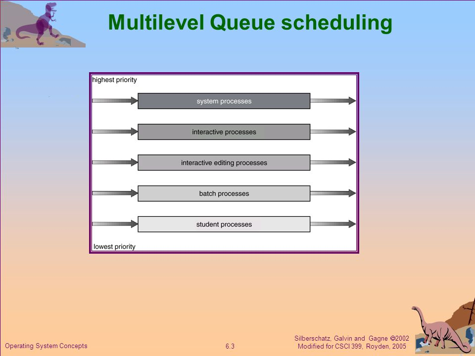 Silberschatz, Galvin and Gagne  2002 Modified for CSCI 399, Royden, Operating System Concepts Multilevel Queue scheduling