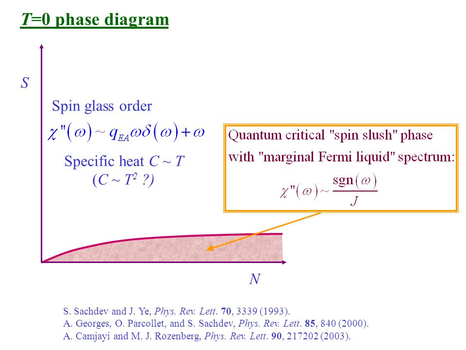 T=0 phase diagram S N Spin glass order Specific heat C ~ T (C ~ T 2 ) S.