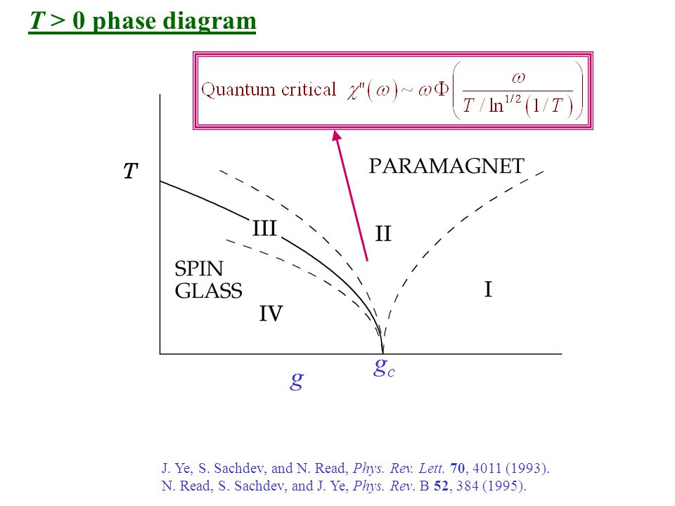 T > 0 phase diagram g J. Ye, S. Sachdev, and N. Read, Phys.