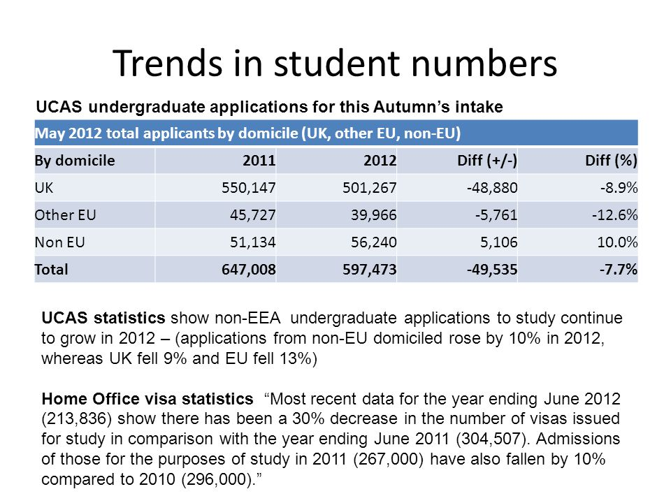 Trends in student numbers May 2012 total applicants by domicile (UK, other EU, non-EU) By domicile Diff (+/-)Diff (%) UK550,147501,267-48, % Other EU45,72739,966-5, % Non EU51,13456,2405, % Total647,008597,473-49, % UCAS undergraduate applications for this Autumn's intake UCAS statistics show non-EEA undergraduate applications to study continue to grow in 2012 – (applications from non-EU domiciled rose by 10% in 2012, whereas UK fell 9% and EU fell 13%) Home Office visa statistics Most recent data for the year ending June 2012 (213,836) show there has been a 30% decrease in the number of visas issued for study in comparison with the year ending June 2011 (304,507).