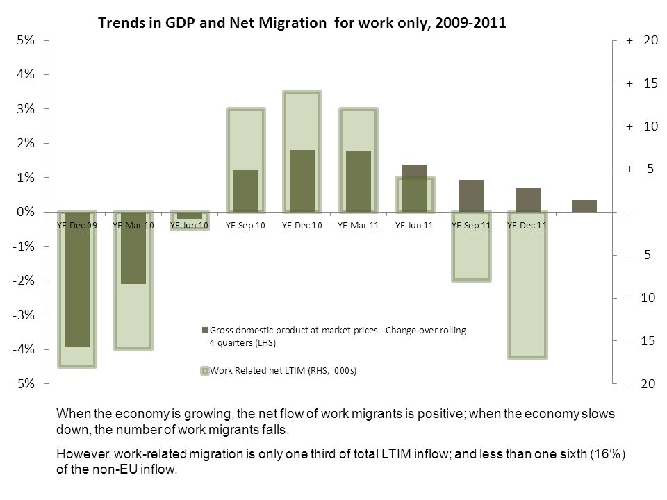 When the economy is growing, the net flow of work migrants is positive; when the economy slows down, the number of work migrants falls.